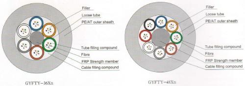 GYFTY-3