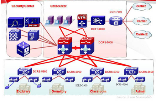 Campus Networks Solution