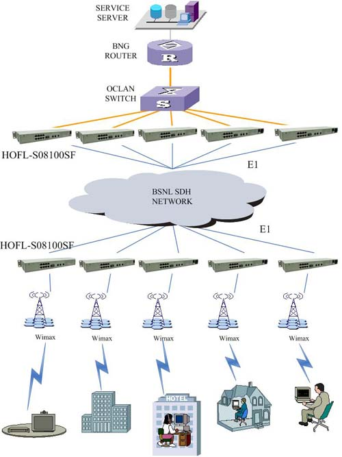 Ethernet over TDM solution for BSNL