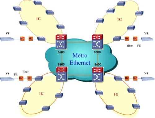 Huahuan TDM over Metro Ethernet Project for PCCW