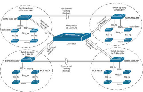 New-Hanoi-Metro-Ethernet-Topology