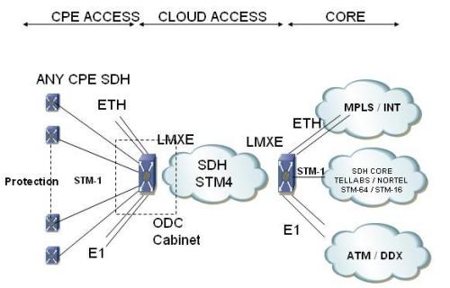 SDHMSTP - Lintas Access Network