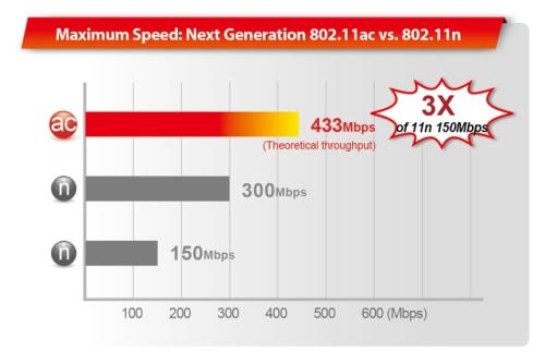 thế hệ chuẩn wifi mới