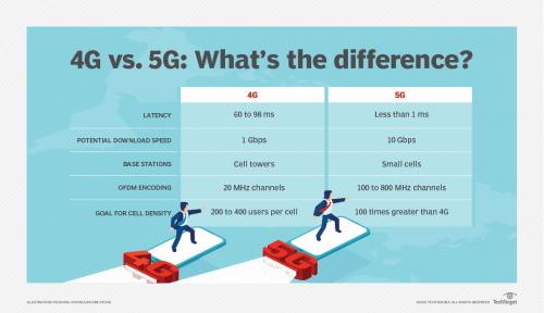 networking-4g_vs_5g-f